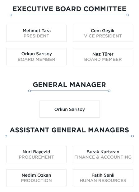 Organization (2)
